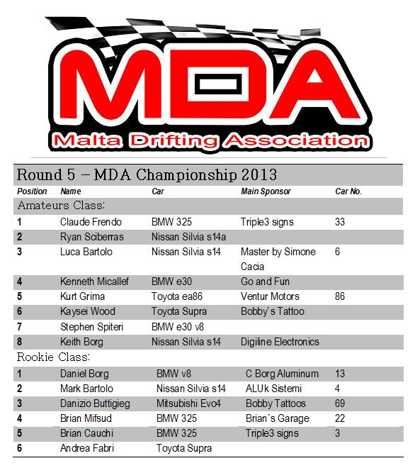 Malta Drift Association Results