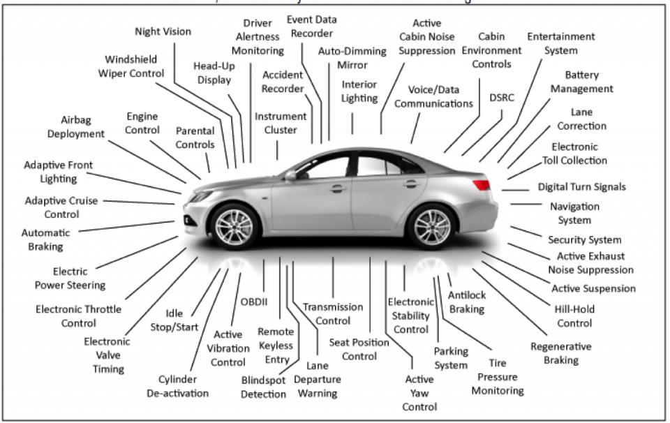 automotive-electronics